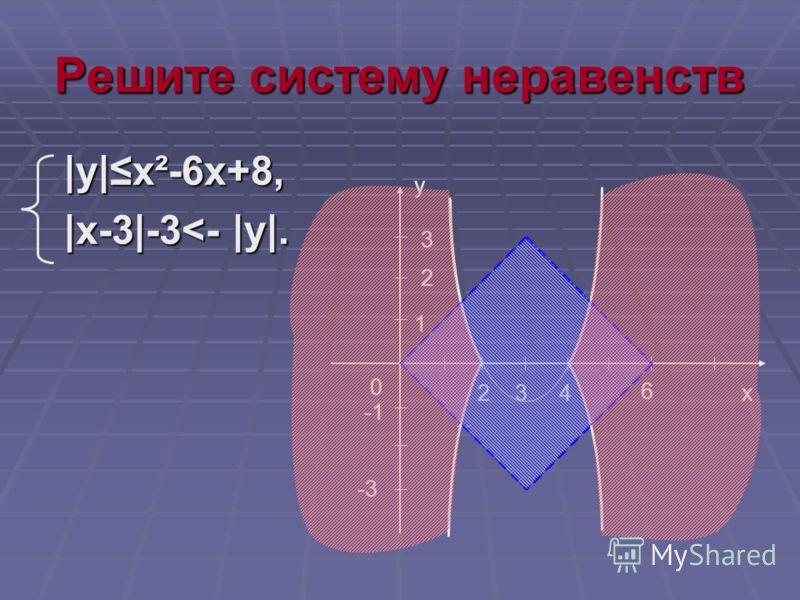 Решите систему неравенств |y|x²-6x+8, |y|x²-6x+8, |x-3|-3