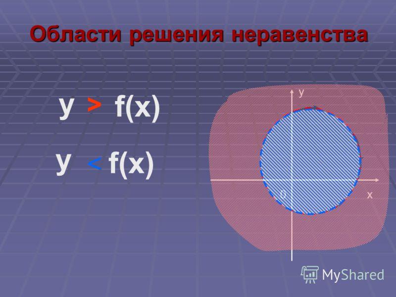 Области решения неравенства f(x) 0x y у > у