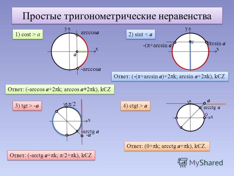 Простые тригонометрические неравенства 1) cost > а y x а arccosа -arccosа Ответ: (-arccos а+2πk; arccos а+2πk), kЄZ 2) sint < а y x а arcsin а -(π+arcsin а) Ответ: (-(π+arcsin а)+2πk; arcsin а+2πk), kЄZ 3) tgt > -а y x -а-а -arctg а π/2 Ответ: (-arct