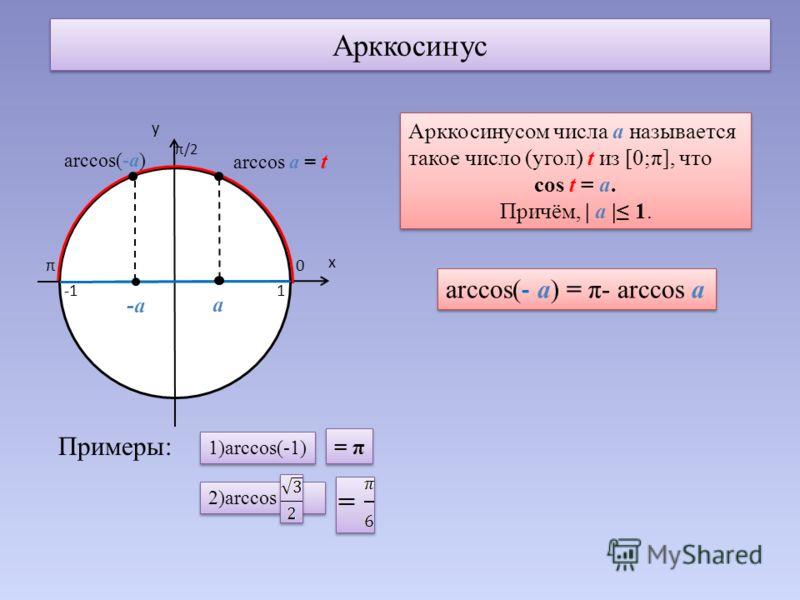 Арккосинус у х π/2 0π 1 -а а arccos а = t arccos(-а) Арккосинусом числа а называется такое число (угол) t из [0;π], что cos t = а. Причём, | а | 1. Арккосинусом числа а называется такое число (угол) t из [0;π], что cos t = а. Причём, | а | 1. arccos(