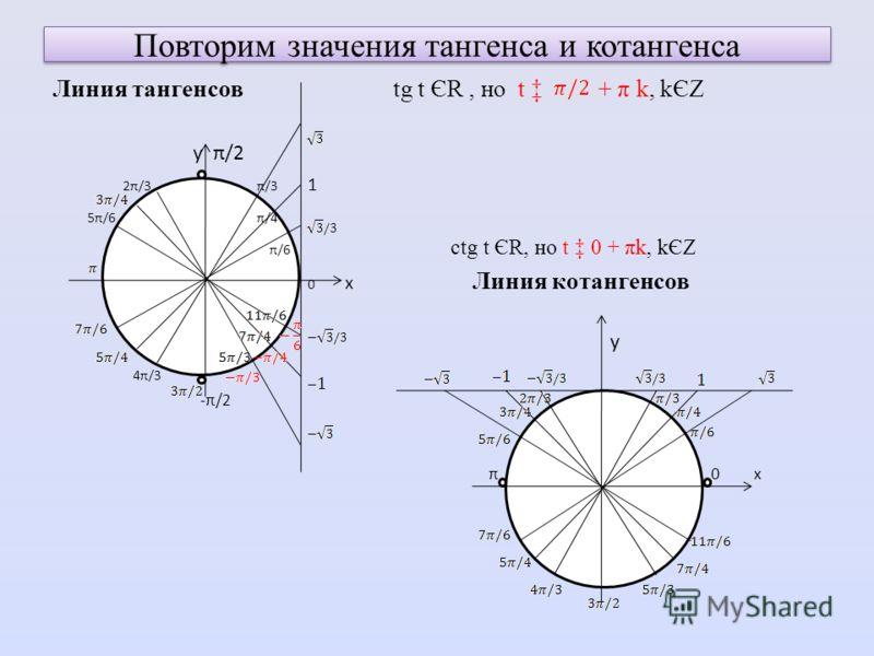 Повторим значения тангенса и котангенса Линия тангенсов tg t ЄR, но t + π k, kЄZ у π/2 2π/3 π/3 1 5π/6 π/4 π/6 ctg t ЄR, но t 0 + πk, kЄZ 0 х Линия котангенсов у 4π/3 -π/2 π 0 х