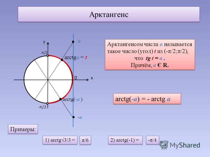 Арктангенс у π/2 -π/2 х 0 а arctgа = t Арктангенсом числа а называется такое число (угол) t из (-π/2;π/2), что tg t = а. Причём, а Є R. Арктангенсом числа а называется такое число (угол) t из (-π/2;π/2), что tg t = а. Причём, а Є R. arctg(-а) = - arc