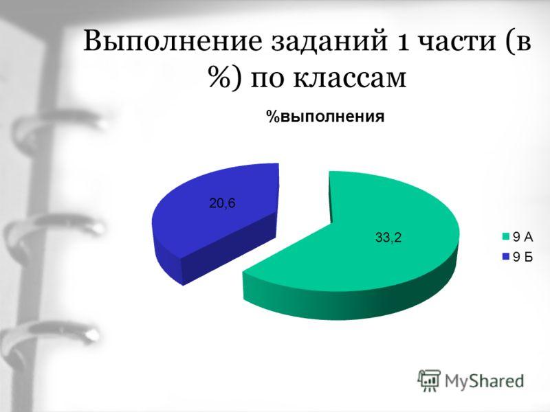 Выполнение заданий 1 части (в %) по классам
