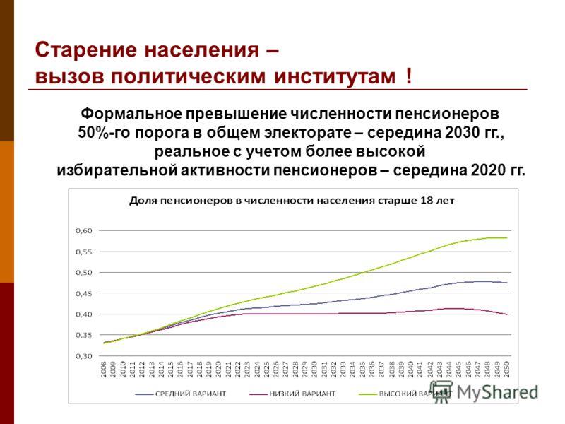 Старение населения – вызов политическим институтам ! Формальное превышение численности пенсионеров 50%-го порога в общем электорате – середина 2030 гг., реальное с учетом более высокой избирательной активности пенсионеров – середина 2020 гг.