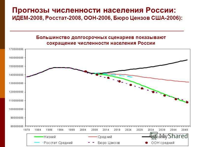 Прогнозы численности населения России: ИДЕМ-2008, Росстат-2008, ООН-2006, Бюро Цензов США-2006): Большинство долгосрочных сценариев показывают сокращение численности населения России