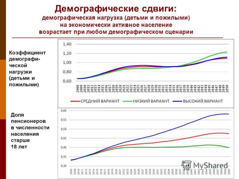 Демографические сдвиги: демографическая нагрузка (детьми и пожилыми) на экономически активное население возрастает при любом демографическом сценарии Коэффициент демографи- ческой нагрузки (детьми и пожилыми) Доля пенсионеров в численности населения