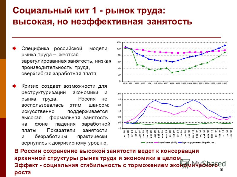 8 Специфика российской модели рынка труда – жесткая зарегулированная занятость, низкая производительность труда, сверхгибкая заработная плата Кризис создает возможности для реструктуризации экономики и рынка труда. Россия не воспользовалась этим шанс