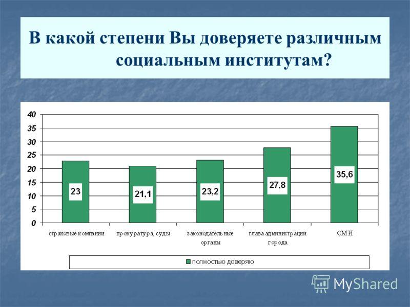 В какой степени Вы доверяете различным социальным институтам? Распределение ответов в зависимости от категорий респондентов Уровень доверия милиции