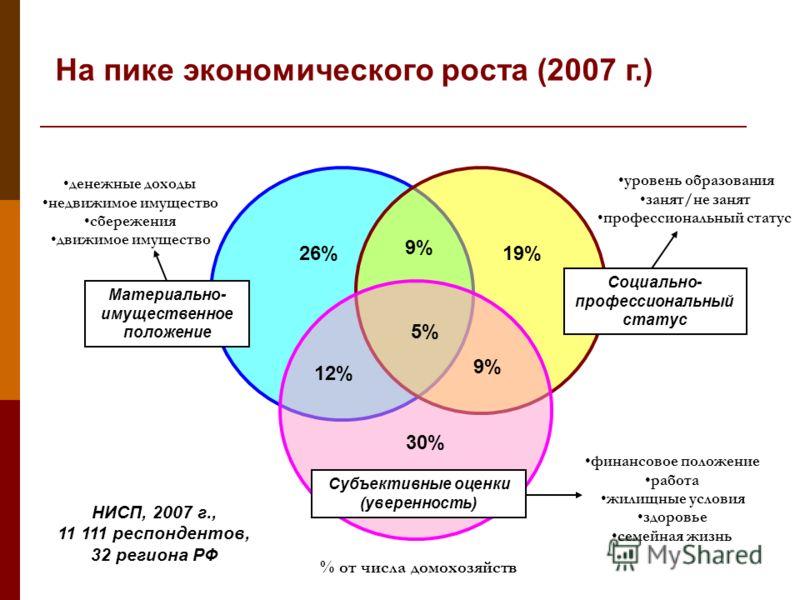 Материально- имущественное положение Социально- профессиональный статус Субъективные оценки (уверенность) 26%19% 30% 9%9% 5% 12% 9% НИСП, 2007 г., 11 111 респондентов, 32 региона РФ денежные доходы недвижимое имущество сбережения движимое имущество у
