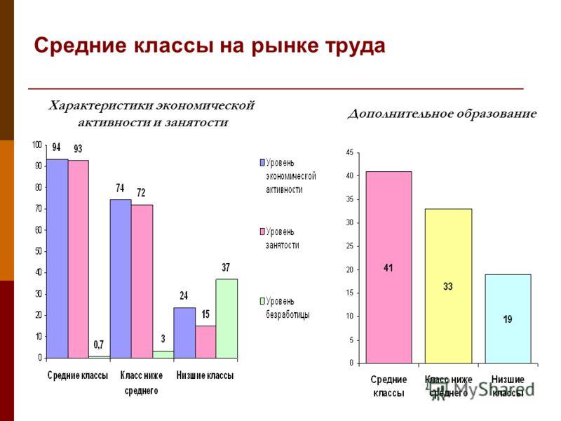 Средние классы на рынке труда Характеристики экономической активности и занятости Дополнительное образование