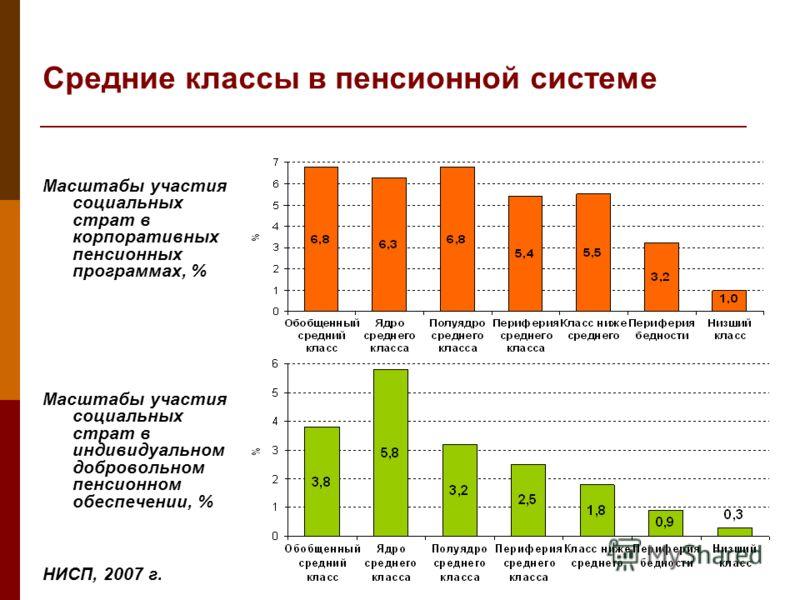 Средние классы в пенсионной системе Масштабы участия социальных страт в корпоративных пенсионных программах, % Масштабы участия социальных страт в индивидуальном добровольном пенсионном обеспечении, % НИСП, 2007 г.