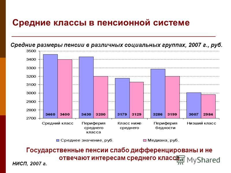 Средние классы в пенсионной системе Государственные пенсии слабо дифференцированы и не отвечают интересам среднего класса Средние размеры пенсии в различных социальных группах, 2007 г., руб.
