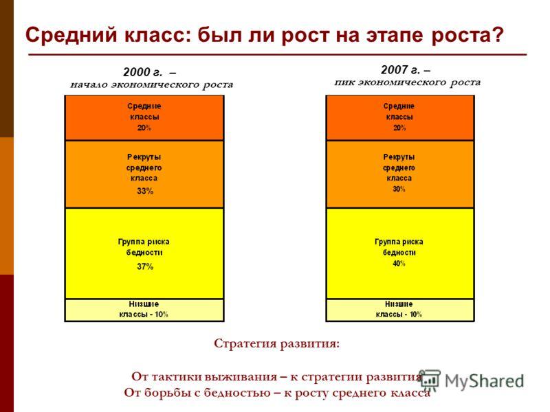 Средний класс: был ли рост на этапе роста? Стратегия развития: От тактики выживания – к стратегии развития От борьбы с бедностью – к росту среднего класса 2000 г. – начало экономического роста 2007 г. – пик экономического роста 33% 37%