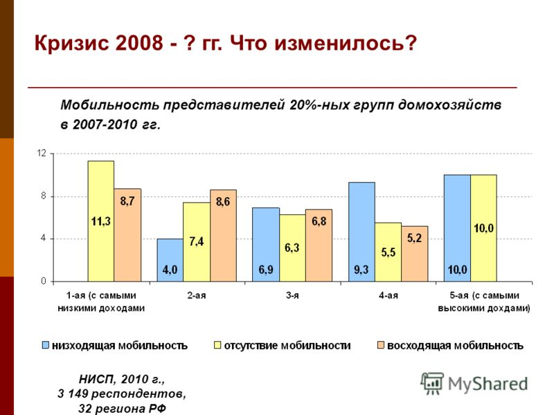 Мобильность представителей 20%-ных групп домохозяйств в 2007-2010 гг. Кризис 2008 - ? гг. Что изменилось? НИСП, 2010 г., 3 149 респондентов, 32 региона РФ