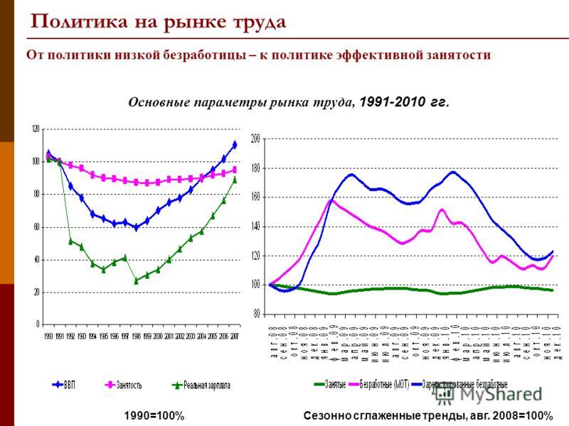 От политики низкой безработицы – к политике эффективной занятости 1990=100% Основные параметры рынка труда, 1991-2010 гг. Сезонно сглаженные тренды, авг. 2008=100% Политика на рынке труда