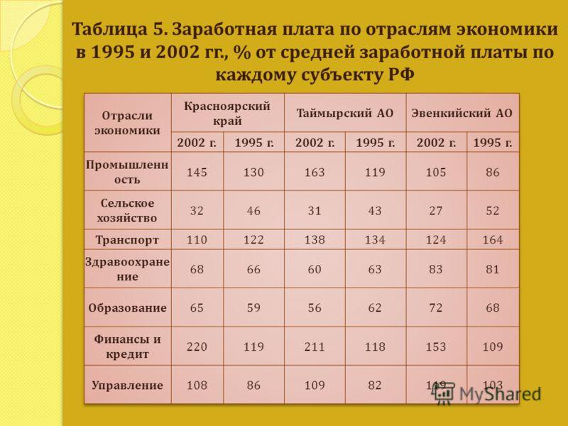 Таблица 5. Заработная плата по отраслям экономики в 1995 и 2002 гг., % от средней заработной платы по каждому субъекту РФ