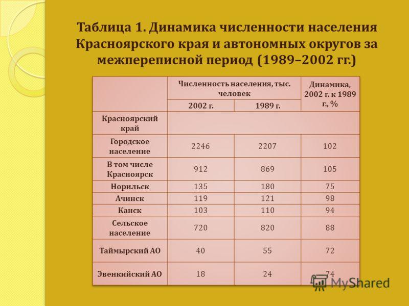 Таблица 1. Динамика численности населения Красноярского края и автономных округов за межпереписной период (1989–2002 гг.)