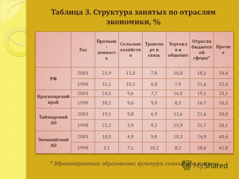 Таблица 3. Структура занятых по отраслям экономики, % * Здравоохранение, образование, культура, социальная защита