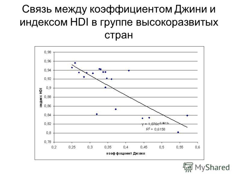 Связь между коэффициентом Джини и индексом HDI в группе высокоразвитых стран