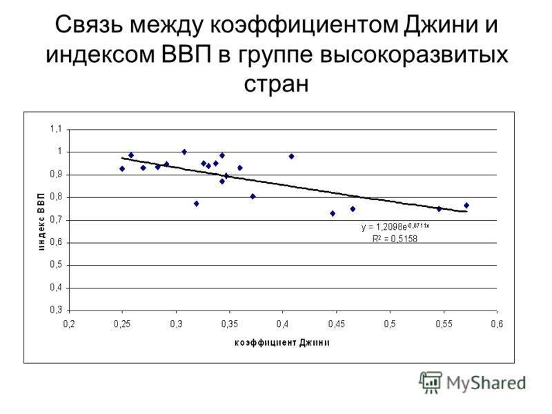 Связь между коэффициентом Джини и индексом ВВП в группе высокоразвитых стран