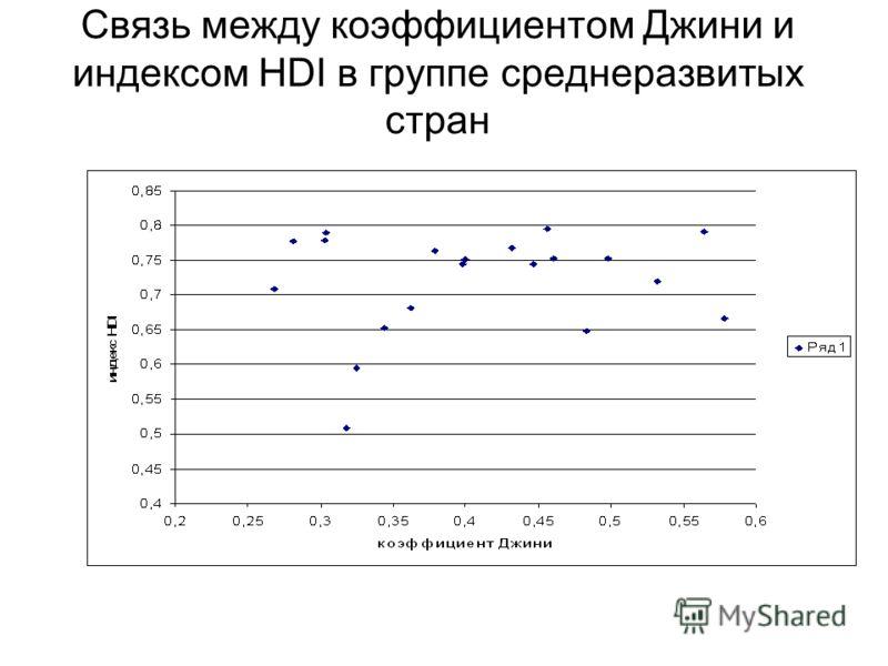 Связь между коэффициентом Джини и индексом HDI в группе среднеразвитых стран