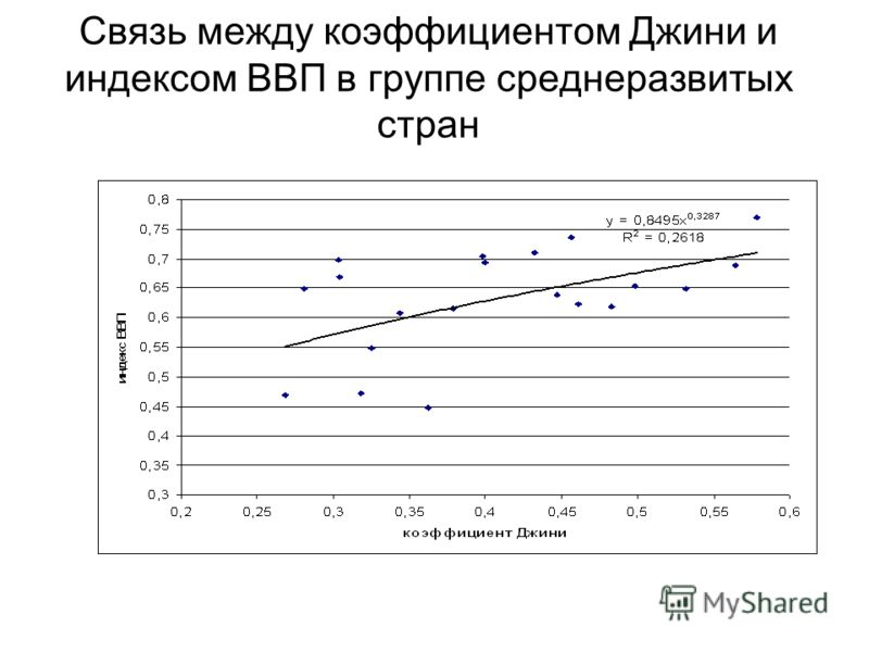 Связь между коэффициентом Джини и индексом ВВП в группе среднеразвитых стран