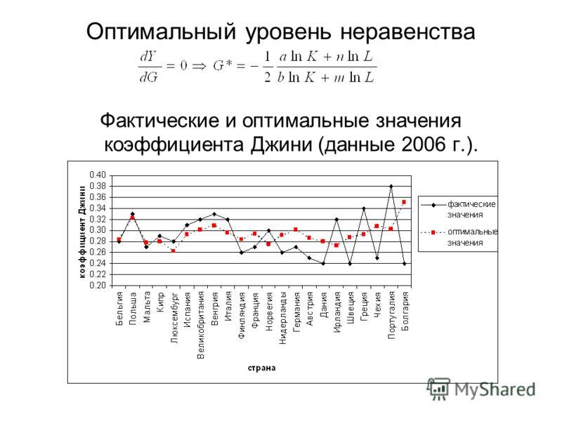 Оптимальный уровень неравенства Фактические и оптимальные значения коэффициента Джини (данные 2006 г.).