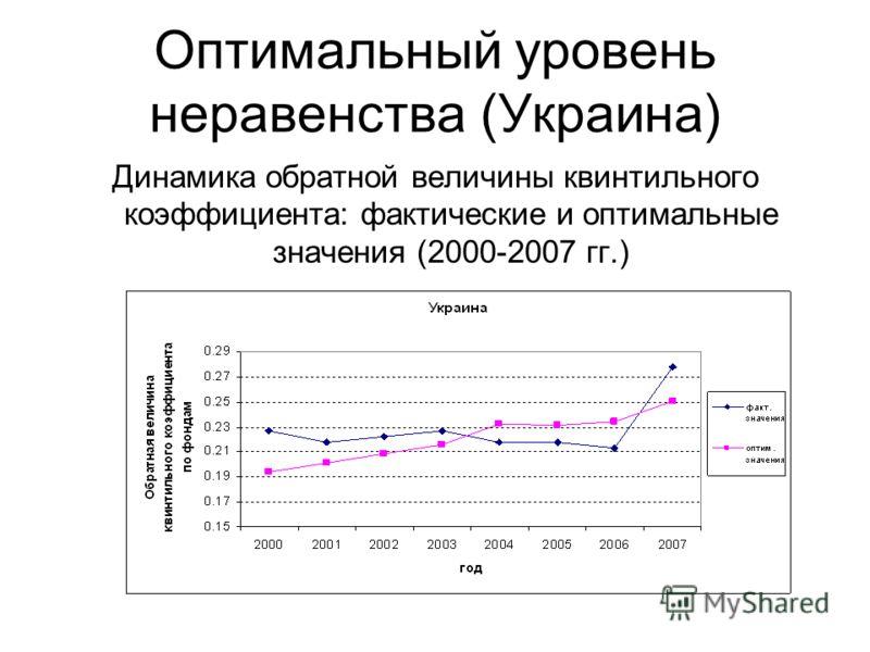 Оптимальный уровень неравенства (Украина) Динамика обратной величины квинтильного коэффициента: фактические и оптимальные значения (2000-2007 гг.)