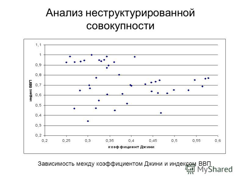 Анализ неструктурированной совокупности Зависимость между коэффициентом Джини и индексом ВВП