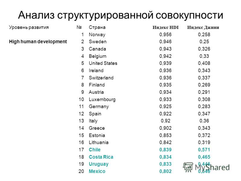 Анализ структурированной совокупности Уровень развитияСтрана Индекс HDIИндекс Джини 1Norway0,9560,258 High human development2Sweden0,9460,25 3Canada0,9430,326 4Belgium0,9420,33 5United States0,9390,408 6Ireland0,9360,343 7Switzerland0,9360,337 8Finla