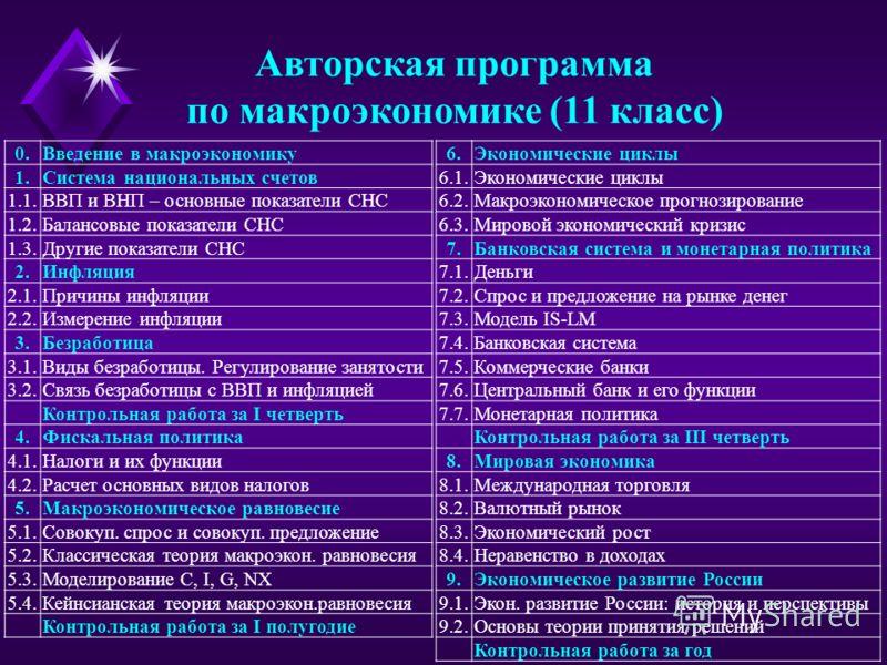 Авторская программа по макроэкономике (11 класс) 0.Введение в макроэкономику 1.Система национальных счетов 1.1.ВВП и ВНП – основные показатели СНС 1.2.Балансовые показатели СНС 1.3.Другие показатели СНС 2.Инфляция 2.1.Причины инфляции 2.2.Измерение и