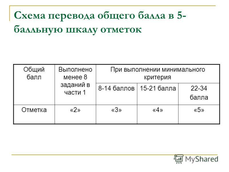 Схема перевода общего балла в 5- балльную шкалу отметок Общий балл Выполнено менее 8 заданий в части 1 При выполнении минимального критерия 8-14 баллов15-21 балла22-34 балла Отметка«2»«3»«4»«5»