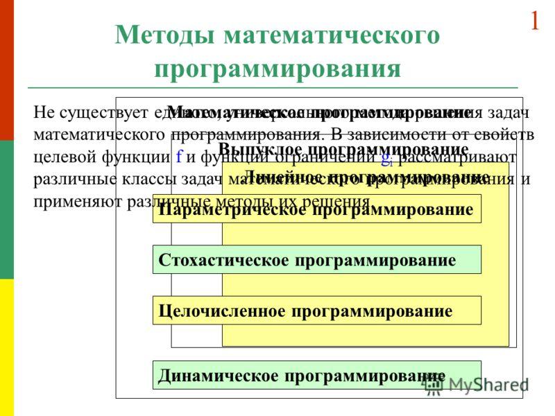 Методы математического программирования Математическое программирование Выпуклое программирование Линейное программирование Параметрическое программирование Стохастическое программирование Целочисленное программирование Динамическое программирование