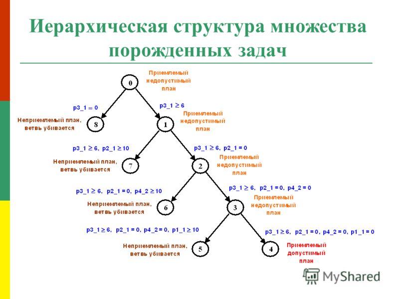 Иерархическая структура множества порожденных задач