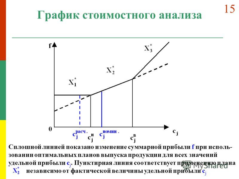 График стоимостного анализа Сплошной линией показано изменение суммарной прибыли f при исполь- зовании оптимальных планов выпуска продукции для всех значений удельной прибыли c j. Пунктирная линия соответствует применению плана независимо от фактичес