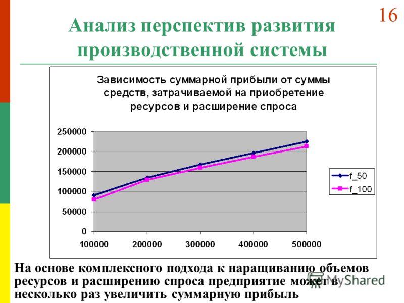 Анализ перспектив развития производственной системы На основе комплексного подхода к наращиванию объемов ресурсов и расширению спроса предприятие может в несколько раз увеличить суммарную прибыль 16