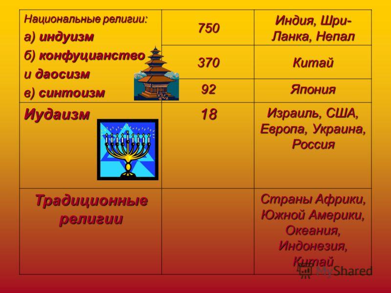 2. Мусульманство (ислам) 850 Южная и Юго- западная Азия, Северная Африка 3. Буддизм и ламанизм 350 Восточная и Юго- восточная Азия