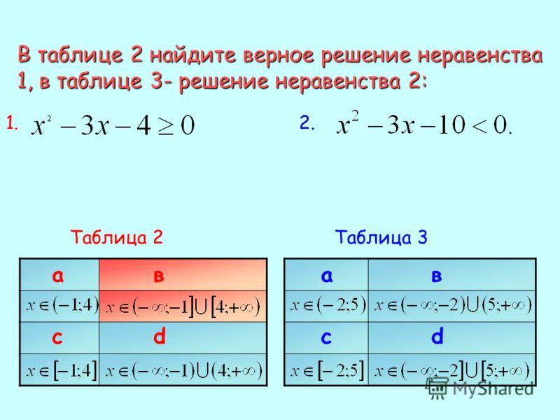В таблице 2 найдите верное решение неравенства 1, в таблице 3- решение неравенства 2: 1.1.2.2. Таблица 2 ав сd ав сd Таблица 3