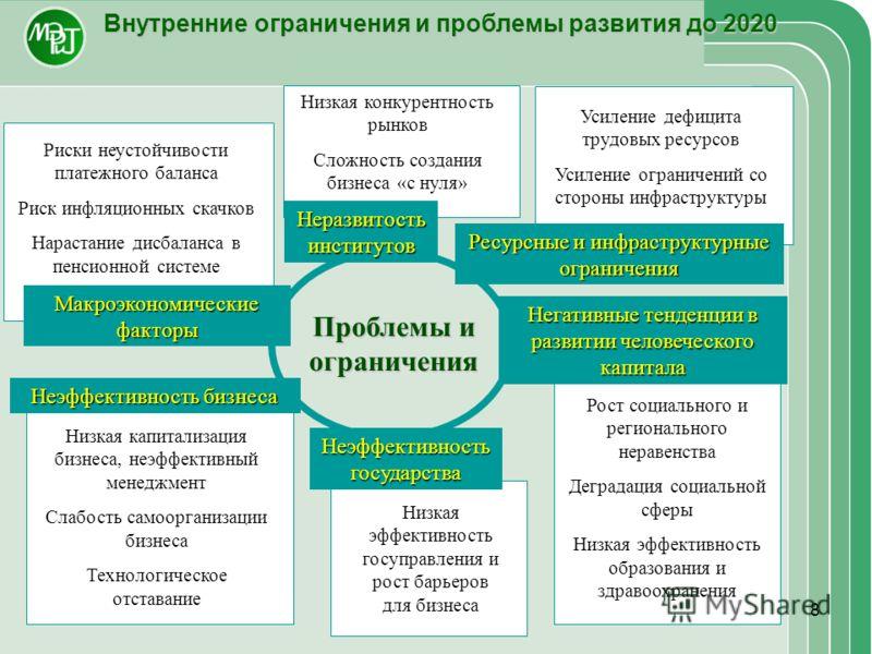 8 Низкая конкурентность рынков Сложность создания бизнеса «с нуля» Внутренние ограничения и проблемы развития до 2020 Негативные тенденции в развитии человеческого капитала Ресурсные и инфраструктурные ограничения Неэффективность бизнеса Неэффективно