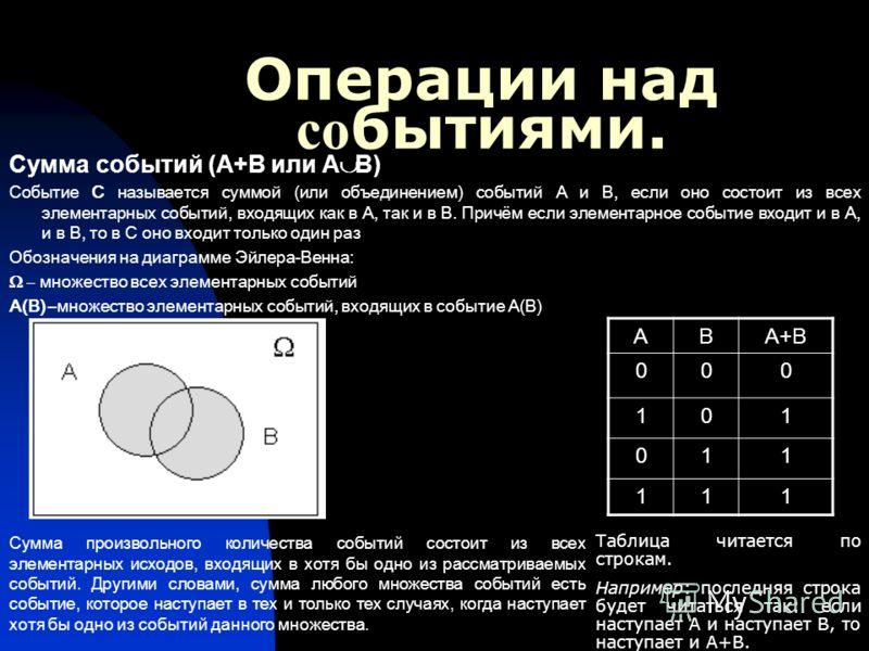 Операции над со бытиями. Сумма событий (А+В или А В) Событие С называется суммой (или объединением) событий А и В, если оно состоит из всех элементарных событий, входящих как в А, так и в В. Причём если элементарное событие входит и в А, и в В, то в
