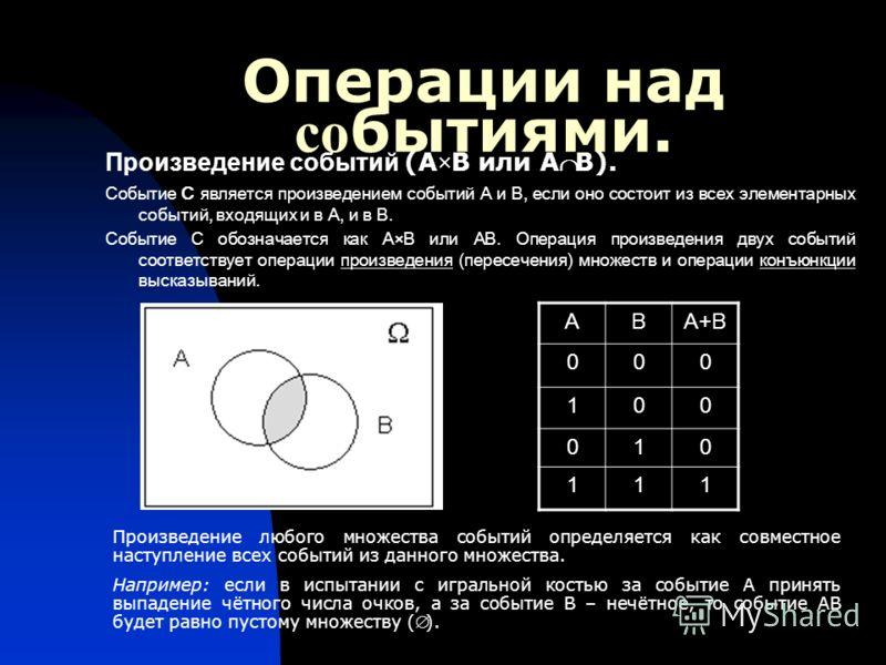 Операции над со бытиями. Произведение событий (АВ или АВ). Событие С является произведением событий А и В, если оно состоит из всех элементарных событий, входящих и в А, и в В. Событие С обозначается как А×В или АВ. Операция произведения двух событий