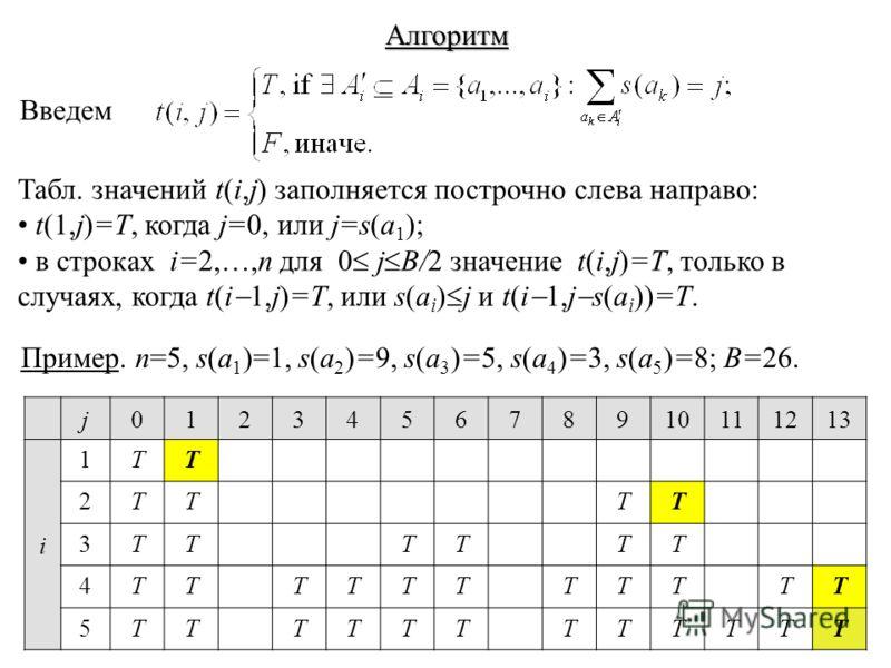 Алгоритм Введем Табл. значений t(i,j) заполняется построчно слева направо: t(1,j)=T, когда j=0, или j=s(a 1 ); в строках i=2,…,n для 0 j B/2 значение t(i,j)=T, только в случаях, когда t(i 1,j)=T, или s(a i ) j и t(i 1,j s(a i ))=T. Пример. n=5, s(a 1