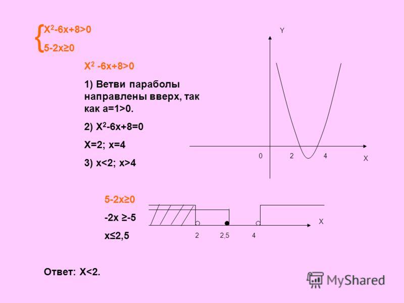 X 2 -6x+8>0 5-2x0 X 2 -6x+8>0 1) Ветви параболы направлены вверх, так как а=1>0. 2) X 2 -6x+8=0 X=2; x=4 3) x 4 5-2x0 -2x -5 x2,5 Ответ: X