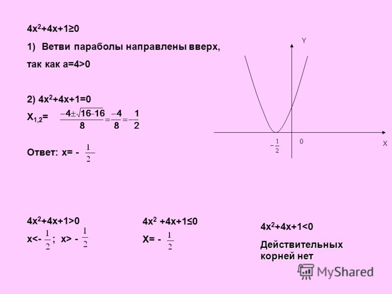 4x 2 +4x+10 1)Ветви параболы направлены вверх, так как а=4>0 2) 4x 2 +4x+1=0 X 1,2 = Ответ: x= - 4x 2 +4x+1>0 x - 4x 2 +4x+10 X= - 4x 2 +4x+1