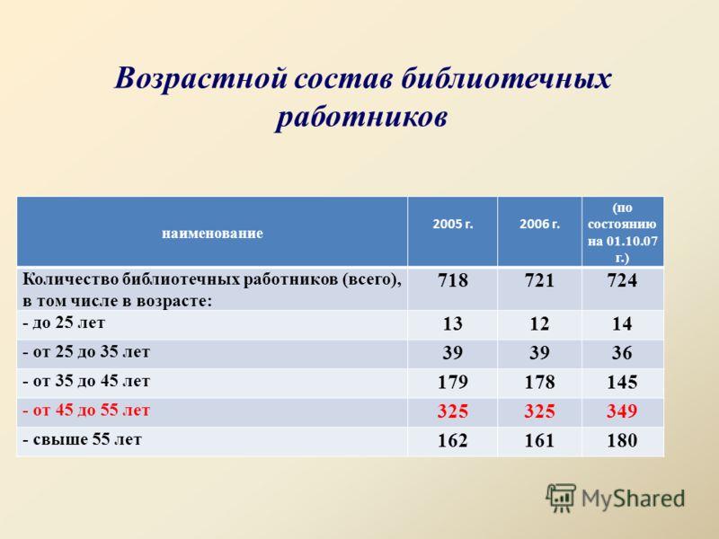 Возрастной состав библиотечных работников наименование 2005 г.2006 г. (по состоянию на 01.10.07 г.) Количество библиотечных работников (всего), в том числе в возрасте: 718721724 - до 25 лет 131214 - от 25 до 35 лет 39 36 - от 35 до 45 лет 179178145 -