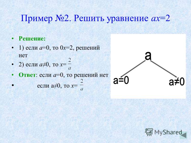 Пример 2. Решить уравнение ах=2 Решение: 1) если а=0, то 0х=2, решений нет 2) если а0, то х= Ответ: если а=0, то решений нет если а0, то х=
