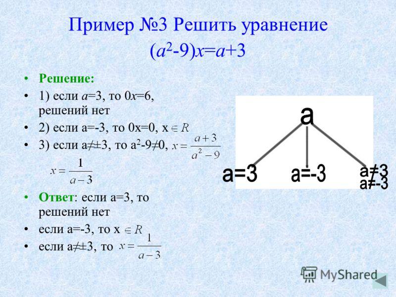 Пример 3 Решить уравнение (а 2 -9)х=а+3 Решение: 1) если а=3, то 0х=6, решений нет 2) если а=-3, то 0х=0, х 3) если а±3, то а 2 -90, Ответ: если а=3, то решений нет если а=-3, то x если а±3, то