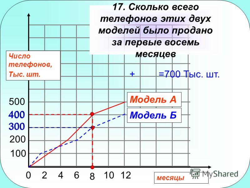 Число телефонов, Тыс. шт. 0246 8 1012 100 200 300 400 500 Модель А Модель Б 17. Сколько всего телефонов этих двух моделей было продано за первые восемь месяцев 300 400 +=700 Тыс. шт. месяцы