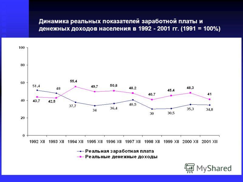 Динамика реальных показателей заработной платы и денежных доходов населения в 1992 - 2001 гг. (1991 = 100%)
