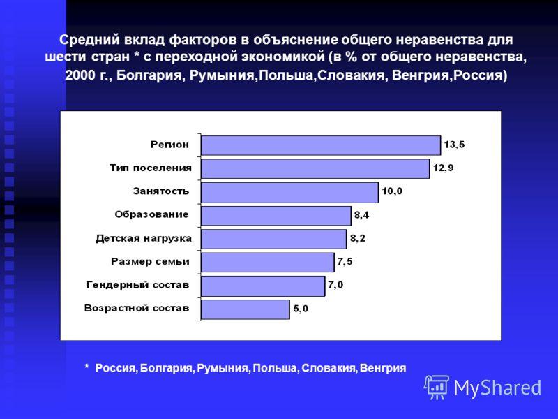 Средний вклад факторов в объяснение общего неравенства для шести стран * с переходной экономикой (в % от общего неравенства, 2000 г., Болгария, Румыния,Польша,Словакия, Венгрия,Россия) * Россия, Болгария, Румыния, Польша, Словакия, Венгрия